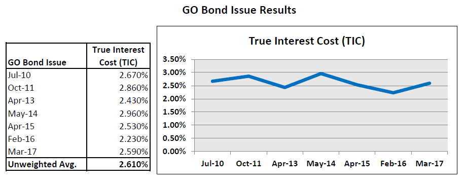 20170409 Recent GO Bonds True Interest Costs