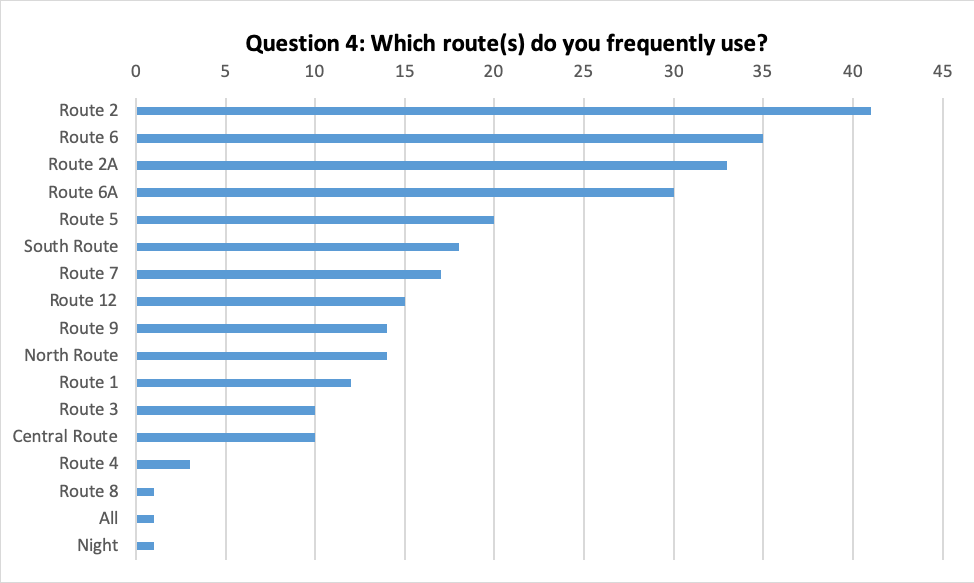 Question 4: Which Routes do you frequently use?