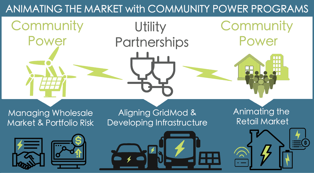 cpnh Community Power Programs graphic