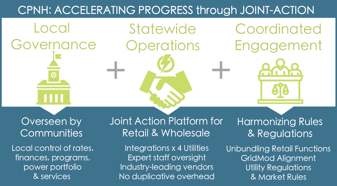 cpnh energy joint action graphic