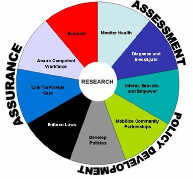 Wheel graphic shows the components of the core functions of public health, with research as the hub